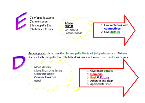 Improve your writing - GCSE French