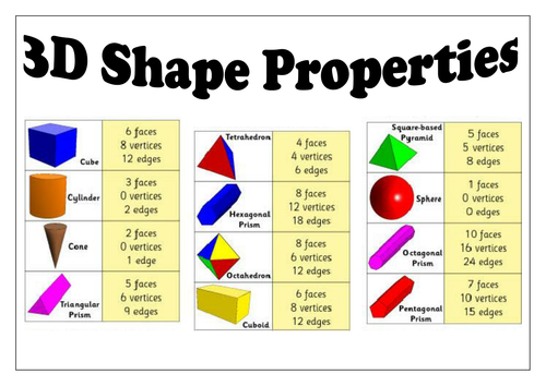 3D Shape Properties. Game. By Beachman0274