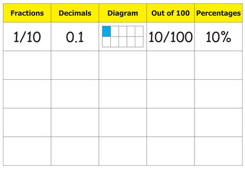 Fractionsdecimalspercentage Equivalence Chart By Laurenclare