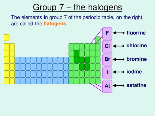 Physical Properties Of Group B