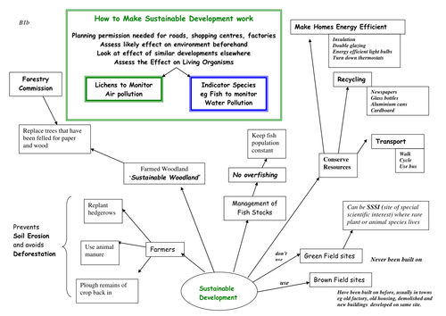AQA B1b Sustainable Development
