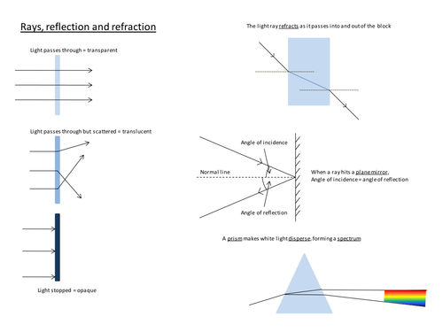 Light reflection and refraction by JimK Teaching Resources TES – Reflection and Refraction Worksheet