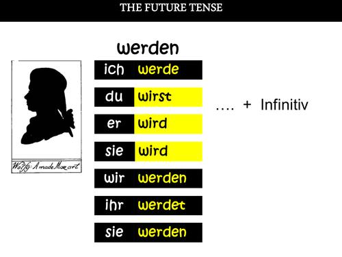 Future tense in German