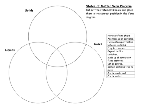 States Of Matter Venn Diagram By Bluebell78 Teaching Resources Tes