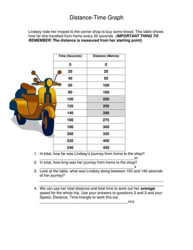 ks3ks4 distance time graph by fidouk teaching resources tes - Distance Time Graph Worksheet