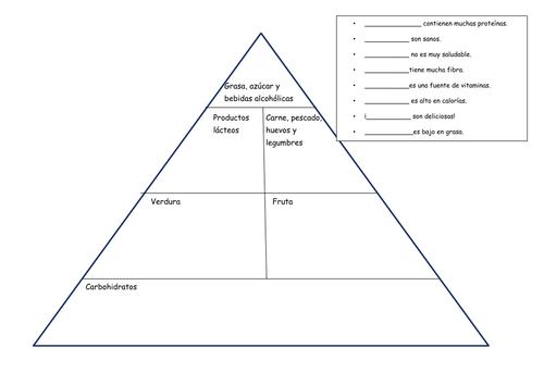 La dieta - Pirámide de alimentos