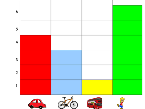 Understanding Bar charts/ recording & reading by BexyS ...