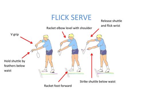 BADMINTON, flick serve, reciprocal or self check.