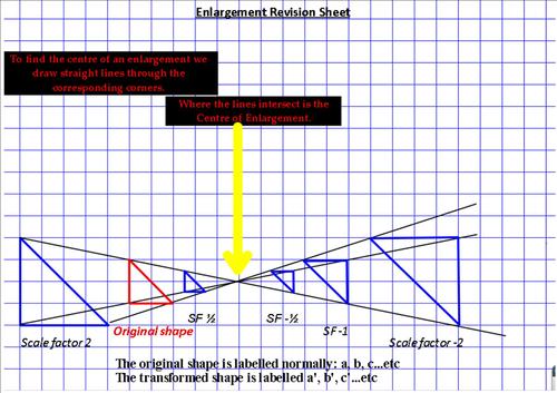 Enlargement Revision Sheet
