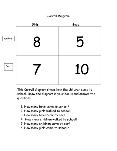Carroll diagram worksheet by laurenclare teaching resources tes ccuart Choice Image