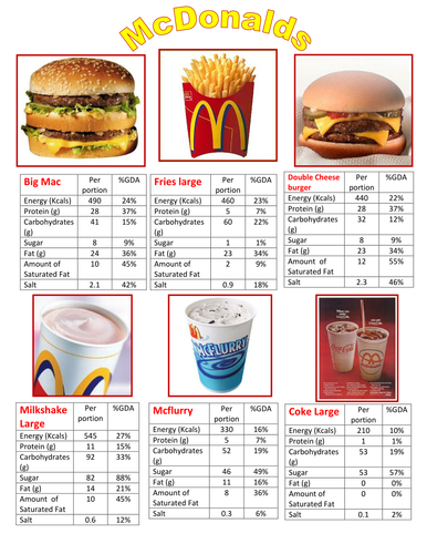 Mcdonalds Food Information Sheet By Brmckie Teaching
