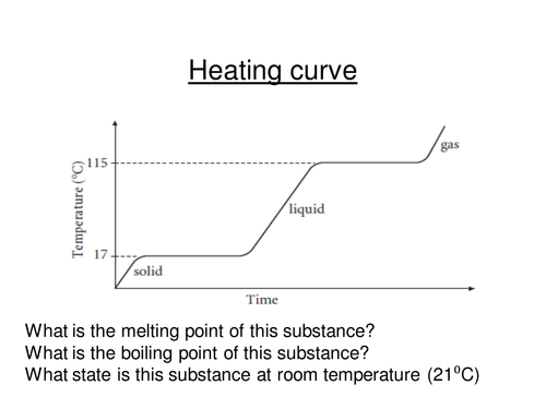 Heating Cooling Curves by gemslw Teaching Resources Tes – Heating Curves Worksheet