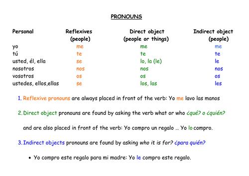 Direct Indirect Object Pronouns By Galpaqrsoro51