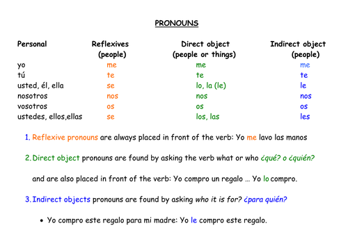 direct indirect object pronouns by galpaqrsoro51 Teaching – Indirect Objects Worksheet