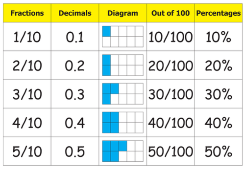 Fractionsdecimals and percentage cards by Laurenclare Teaching – Decimal Fraction Percent Worksheet