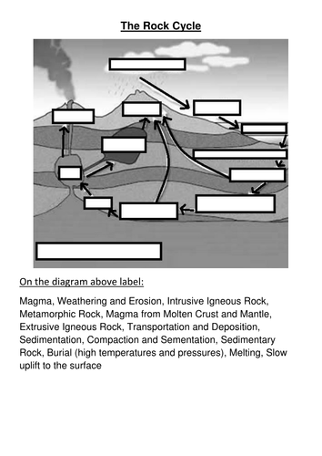 Rock types the rock cycle 21st c ocr p1 by cressida bowden rock types the rock cycle 21st c ocr p1 by cressida bowden teaching resources tes ccuart Choice Image