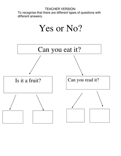 Yes/No diagrams ICT