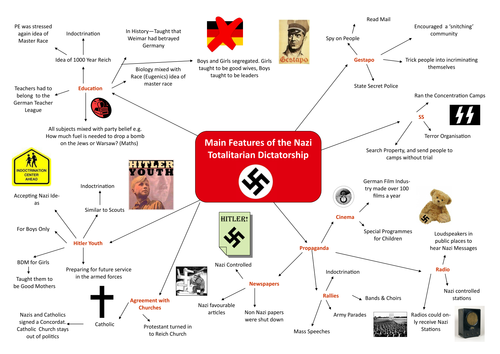 Main features of a Nazi Totalitarian Dictatorship