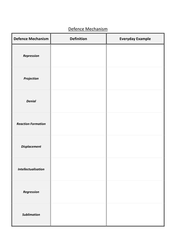 Defense Mechanisms Worksheet Teaching Resources