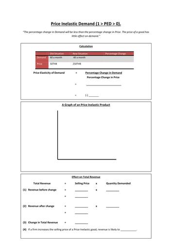 Price Elasticity of Demand (PED) Lesson Resources