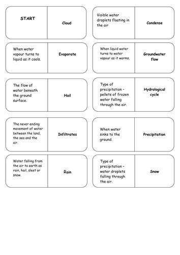 Hydrological (Water) Cycle Key Word Dominoes