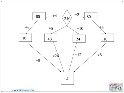 Maths starter Mental Division