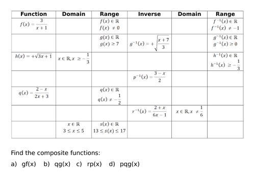 Inverse, Composite, Domain and Range of functions.