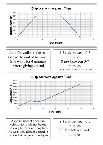 Card Sort - Displacement-Time Graphs