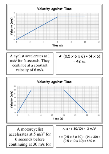 card sort - velocity-time graphs by csnewin - teaching resources - tes