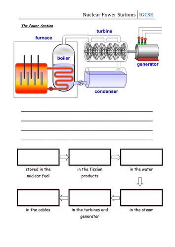 Worksheet - Nuclear Power Stations