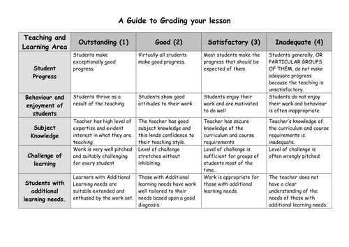 Lesson observation form and checklist by jacqui1974 - Teaching ...