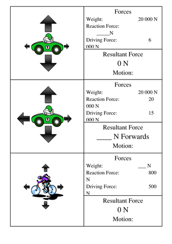 Resultant Forces Card Sort by CSnewin - Teaching Resources - Tes