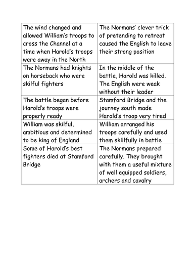 Why william won the battle of hastings essay