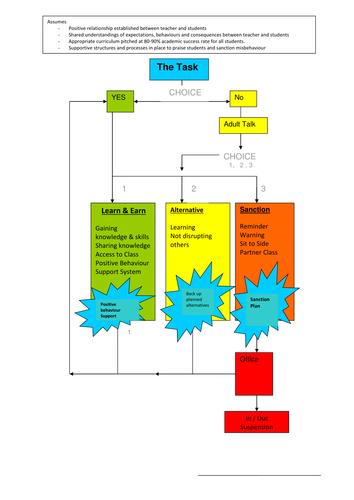 Behaviour Management Visuals