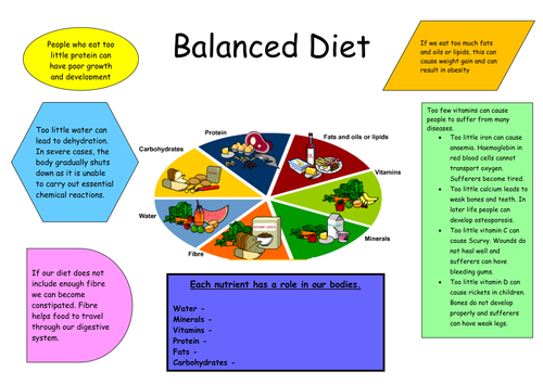Balanced Diet Poster Lesson By Anon4603