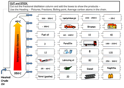 {Fractional Distillation Cut and Stick by LMullany Teaching – Fractional Distillation Worksheet