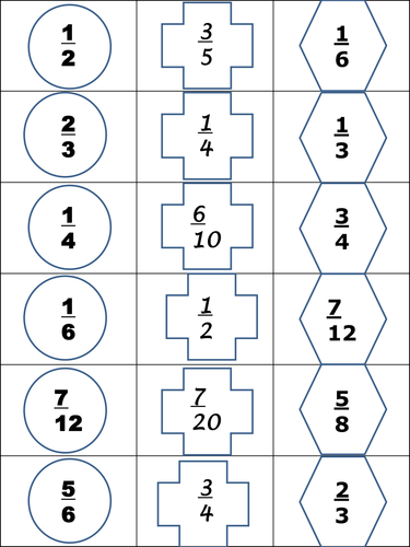 Ordering fractions by bcooper87 - Teaching Resources - Tes
