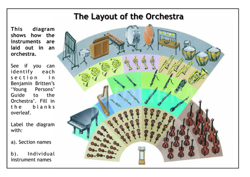 layout of the orchestra by jamesreevell teaching resources tes. Black Bedroom Furniture Sets. Home Design Ideas