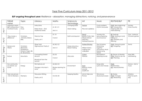 Year 5 curriculum map by hanaprice teaching resources tes for Kindergarten curriculum map template
