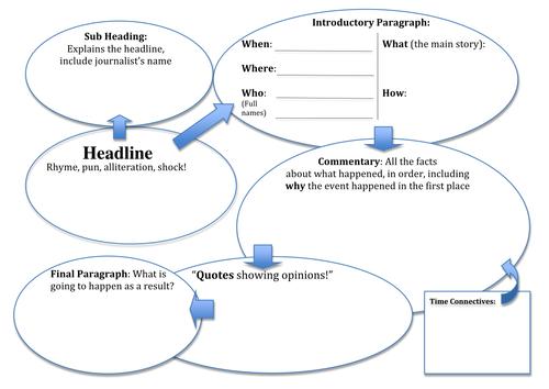 Newspaper Article Template Tes Resources Visualbrainsfo