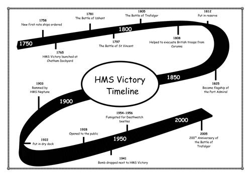 Hms Victory Timeline By Cejordan Teaching Resources Tes