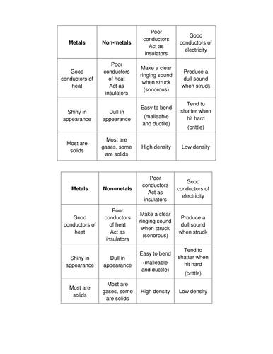Periodic table unit by masfar teaching resources tes urtaz Gallery