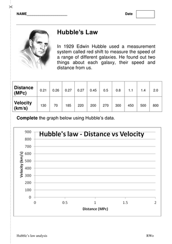 AQA P1.6 Hubble's Law Worksheet from 1929 data