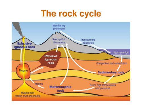 The Rock Cycle Power Point By Missmunchie Teaching Resources Tes