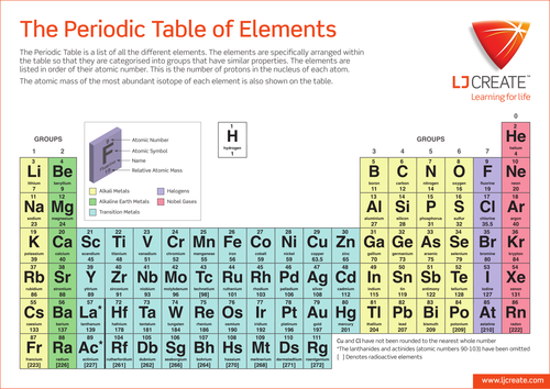 Teachers tv periodic table ferocious elements by uk for Table of elements 85