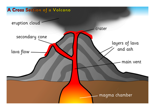 cross section of a volcano by bunnygrumpy | teaching resources detailed diagram of a volcano detailed diagram of the seasons