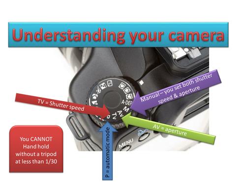 Understanding your camera