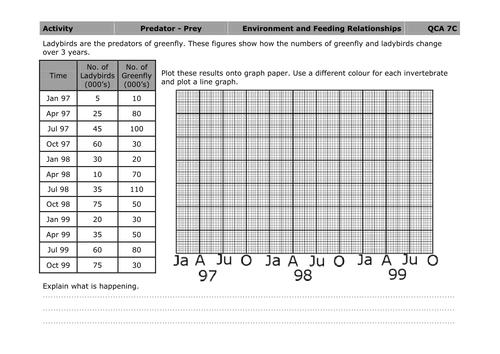 Plotting A Predator Prey Graph By Mousey80 Teaching
