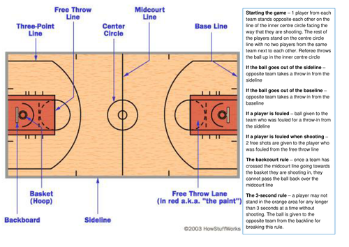 Basketball basic rules and court markings by vikkinewton for How wide is a basketball court