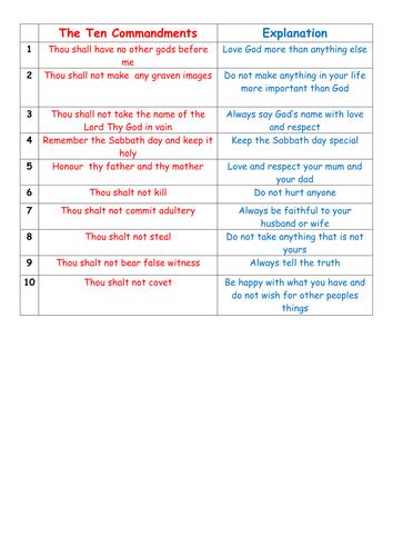 Ten Commandments- Are they still relevant? by Flora Hoori | Teaching ...